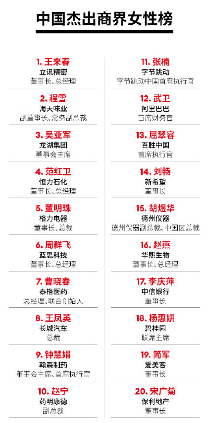 上海快3立讯紧密王来春首次问鼎 2021福布斯中国精巧商界女性榜