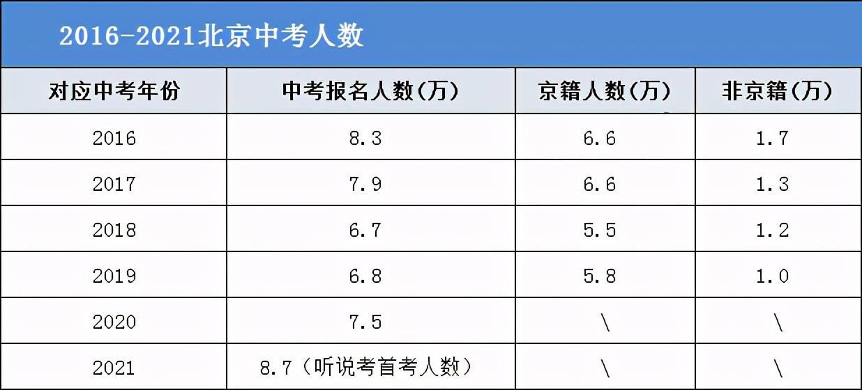 2021年双辽市多少人口_人口普查