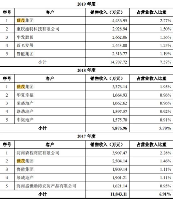 王力安防上市首日上涨44%,世茂、富力、融创均