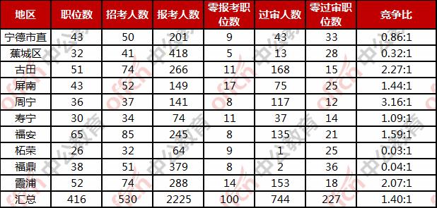 宁德公务员报名人数:截止2月23日17:38 总报名人数2225人 最高竞争比5图1