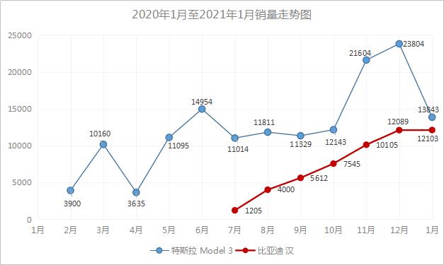 比亚迪韩强势涨价屠夫特斯拉Model 3遇敌