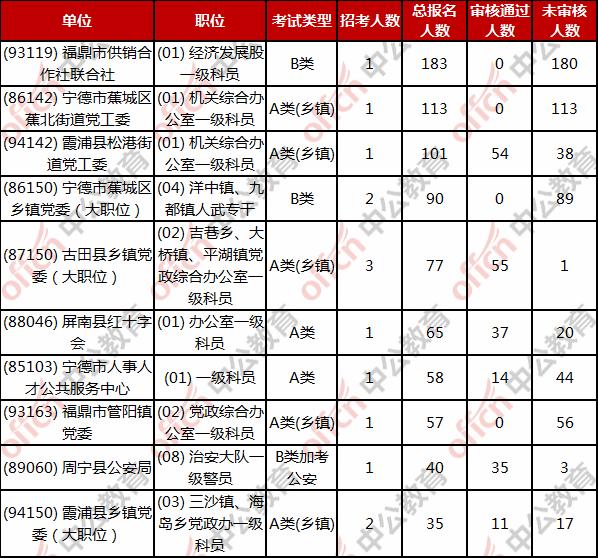 宁德公务员报名人数:截止2月23日17:38 总报名人数2225人 最高竞争比5图2