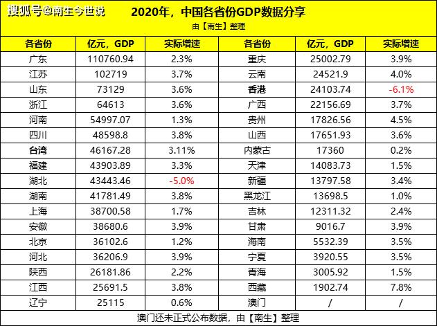 全国gdp排名2020香港_2020年,中国内地各省市GDP排行榜