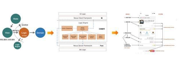 Serverless 如何在阿里巴巴实现规模化落地?