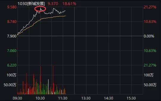 发生了什么?地产股突然暴涨,万科、保利罕见涨停!A50狂拉2%,风向变了?