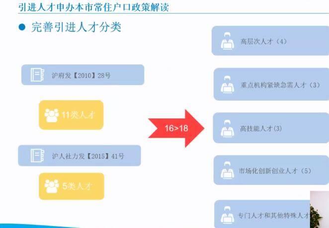 2021年上海常住人口_常住人口登记表