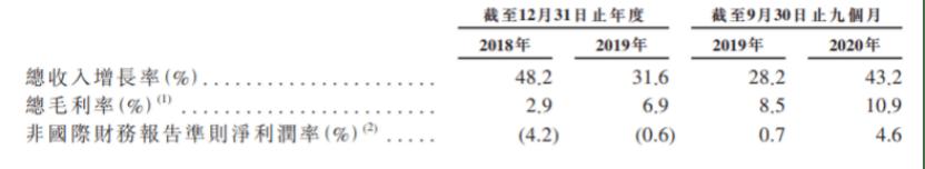负债率98%,合计亏损50亿!京东物流IPO强依赖京东集团难解