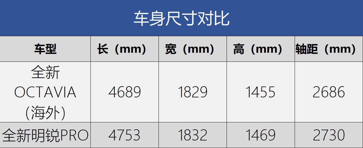 轴距加长/第二季度上市 斯柯达全新明锐PRO官图发布