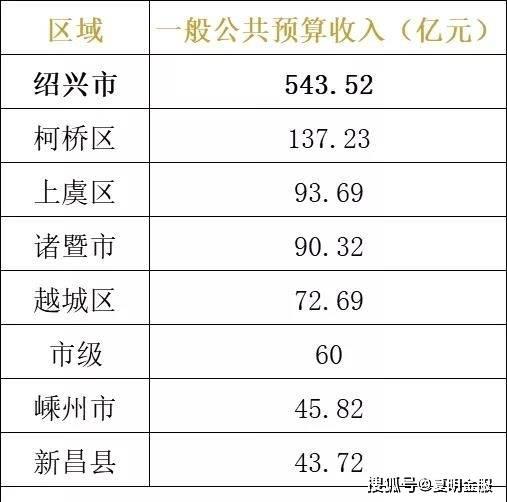 2021浙江各县gdp预测上虞_浙江省的2019年GDP来看,绍兴市在省内的排名如何