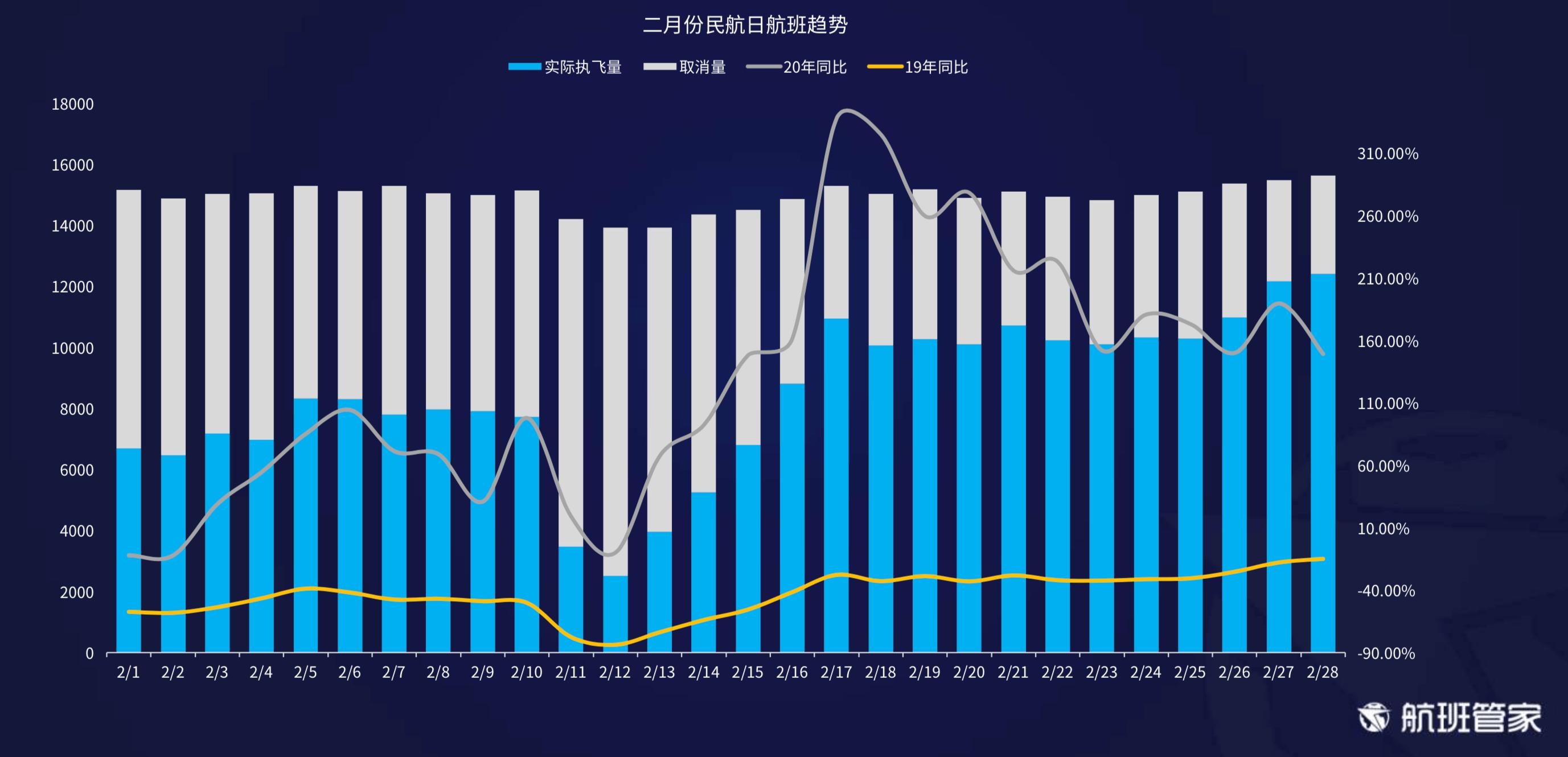 航班管家发布《2月中国及主要国家民航恢复情况》报告