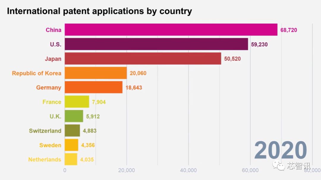 2020年全球PCT专利申请量排名:华为第一,京东方和OPPO进入前十_中国