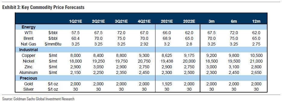 高盛:大宗商品将现结构性牛市!仍是对冲通胀的最好资产,一年内回报率15.5%