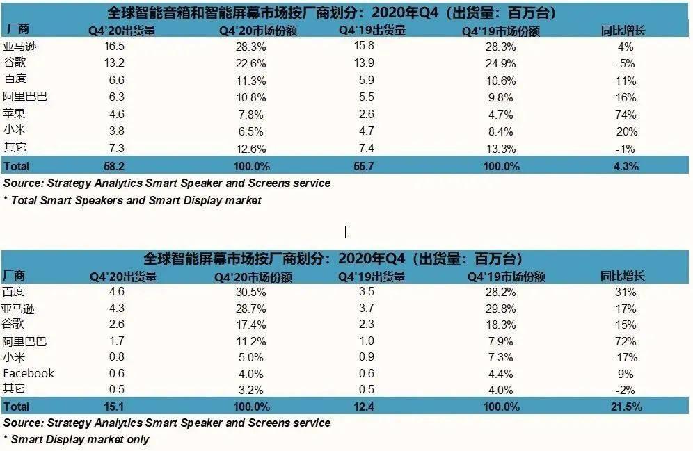 全球智能音箱销量暴涨,HomePod mini排在第五名!