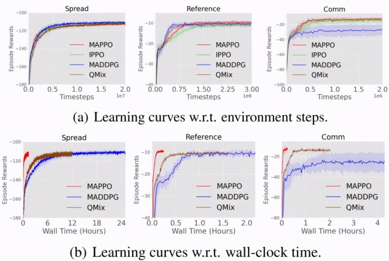 听说你的多智能体强化学习算法不work?你用对MAPPO了吗