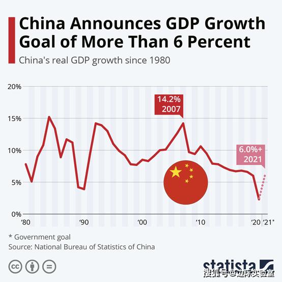 2021年GDP人民币_高盛2021年中国经济展望 预计GDP增速为7.5 人民币升值在望