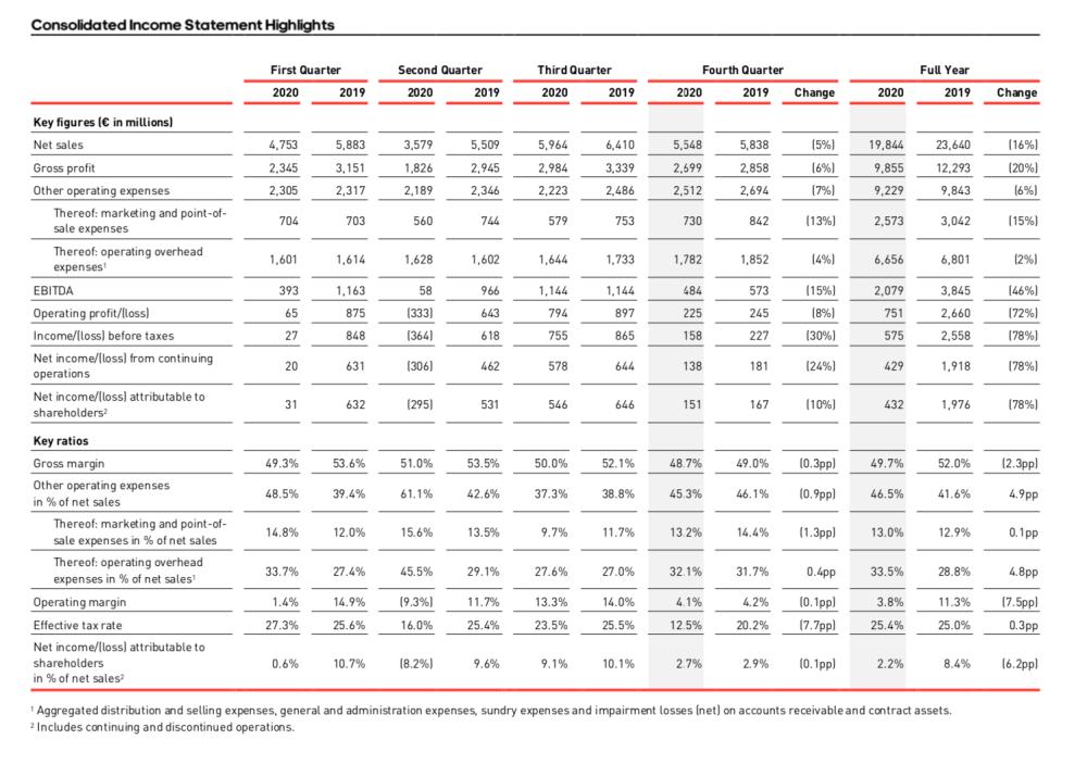"""月月""""打骨折"""",阿迪达斯净利暴跌近八成,剥离锐步影响或至2023年"""
