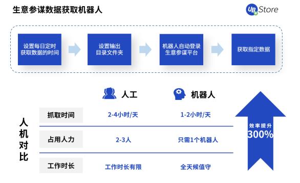 UB_Store拨开零售电商数字化转型迷雾,电商RPA应用大揭秘