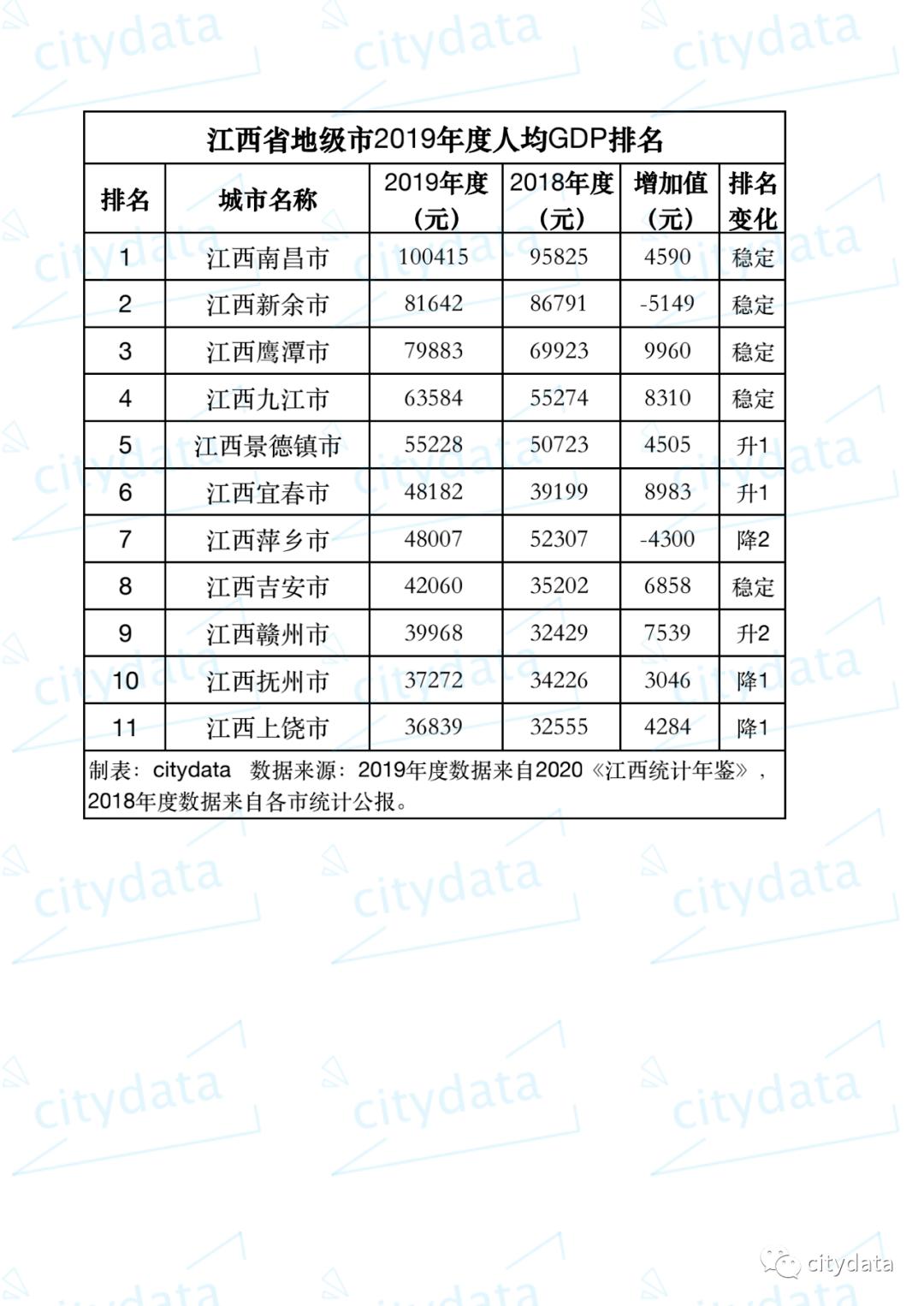 2019年各市gdp_2019年黑龙江省地级市人均GDP排名大庆市超9万居第一