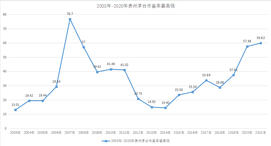 白酒热退潮 贵州茅台股价持续保持振荡调整状态