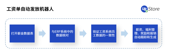 UB_Store人力资源RPA,助力HR高效做好人才的筛选与留存