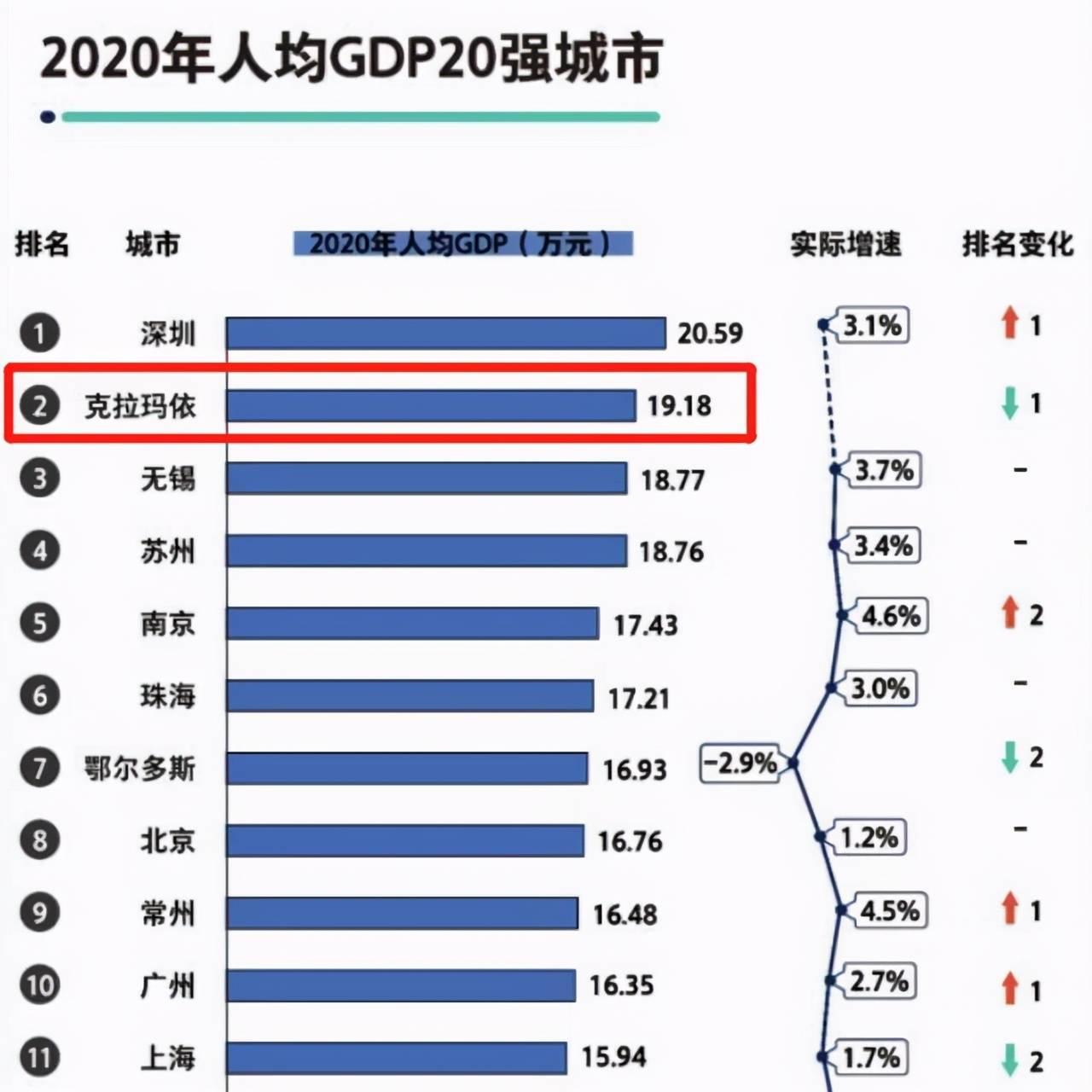 """深圳上海人均gdp_2021各城GDP排名公布:深圳从第一跌至第五,江苏成最大""""黑马"""""""