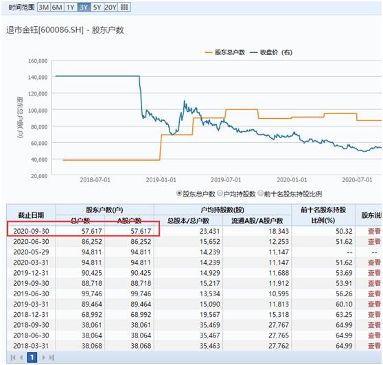 """东方金钰股票:暴跌99%!""""翡翠第一股""""正式谢幕"""