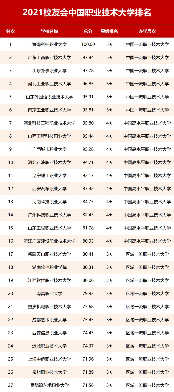 全国大学排名_全国排名前100的大学