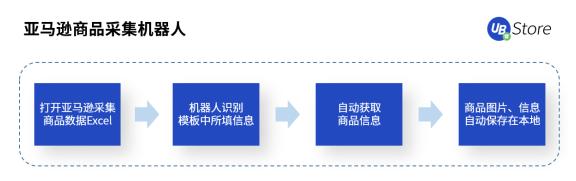 【UB Store跨境电商RPA,助力跨境电商拓展新发展空间 】图2