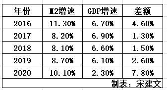 2020年石家庄市gdp增长率_广陵扬州与石门石家庄的2020年前三季度GDP,你更看好谁