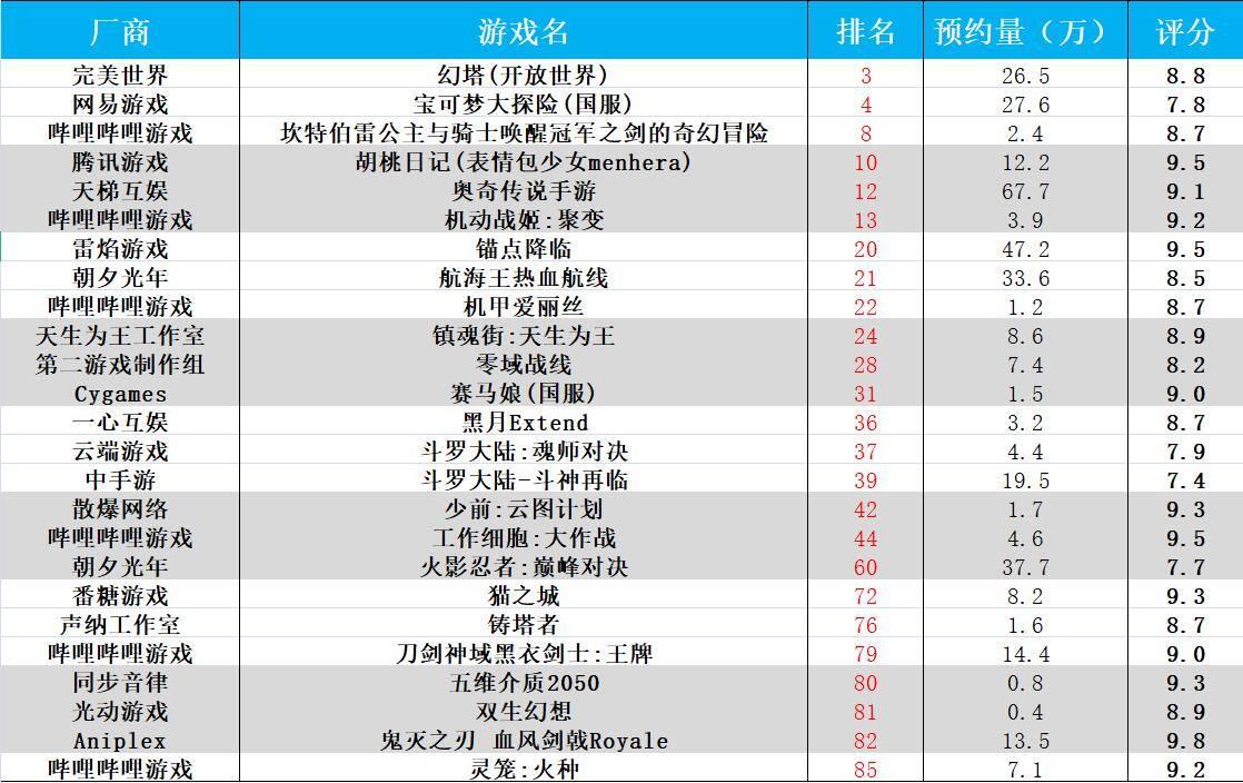 二次元新游入选好游快爆期待榜TOP100情况