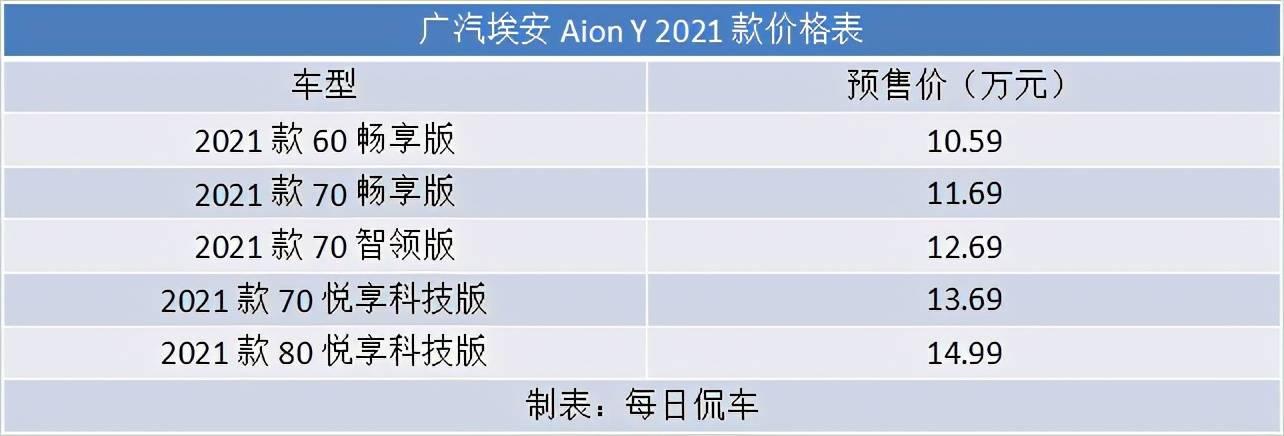价格合适续航足 空间超大还时尚 广汽埃安Aion Y实拍简评_造型