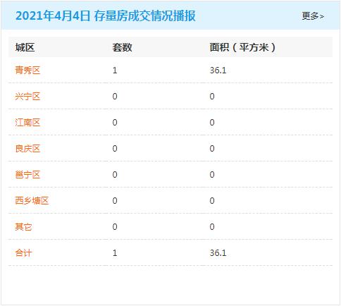 4月4日南宁房地产商品房成交量220套 商品住房累计可售78692套