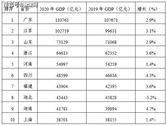 2020滨州gdp总值_2016 2020年滨州市地区生产总值 产业结构及人均GDP统计