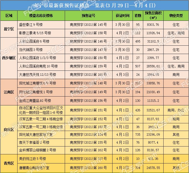 南宁楼市2021年4月第一周签领18张预售证,2019套商品住房迎清明假期供应潮!