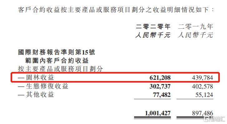"""中邦环境(1855.HK)上市后首份年报业绩亮眼,望乘""""碳中和""""驶入发展快车道"""
