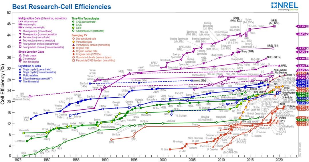 """为什么太阳能电池也得涂""""防晒霜""""?  第2张"""