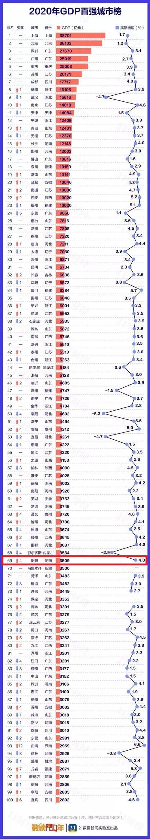 衡阳县gdp_湖南衡阳,上半年GDP达到了1592亿,赶超常德希望很大