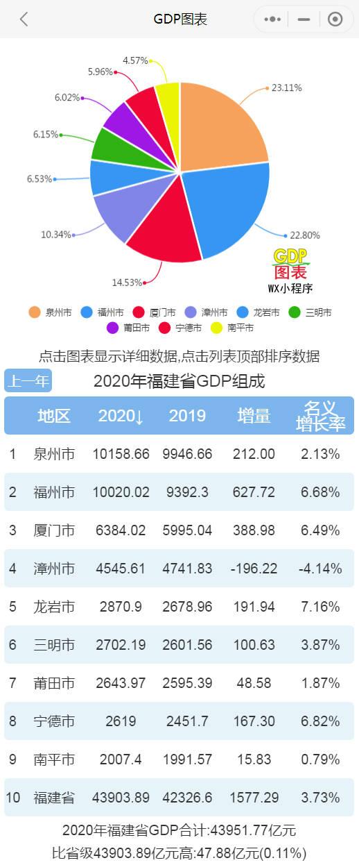 泉州gdp福建排名_福建晋江,为泉州贡献了25%的GDP而受到瞩目,不简单呢!