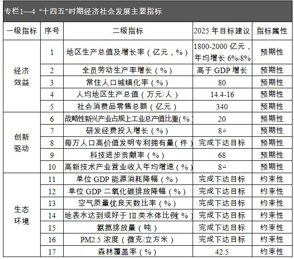 十四五规划2035人均收入_十四五规划图片