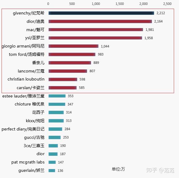 口红排行榜前十名(数据向)