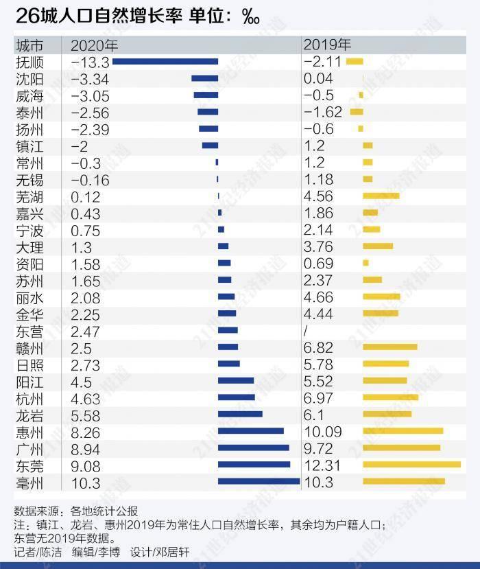 无锡市区人口_成都常住人口首次突破2000万大关超广深,郑州人口首次超武汉,城