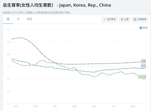 欧洲人口负增长_盘点全球人口负增长国家 欧洲最缺人,日韩也拉响警报,中国呢