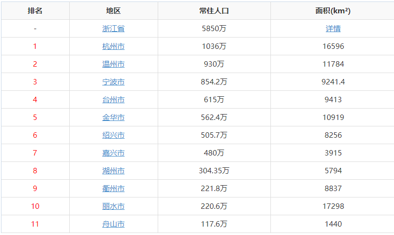台州市人口有多少_台州到底有多少人 最新人口数据出炉 已突破了这个数