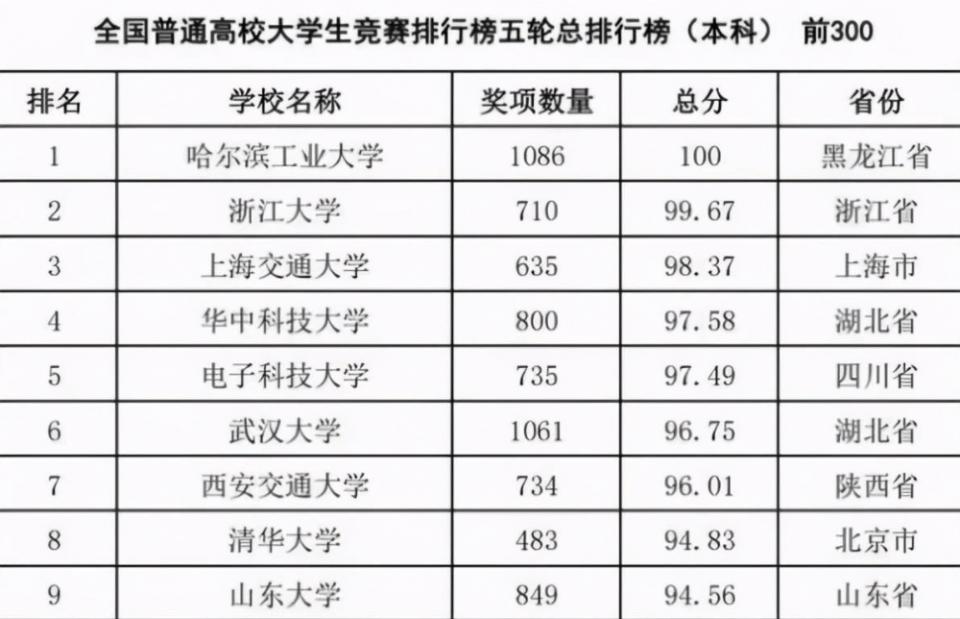"""中国""""大学最新排行榜""""出炉,清华落后于第8名,第一名完美逆袭  第1张"""