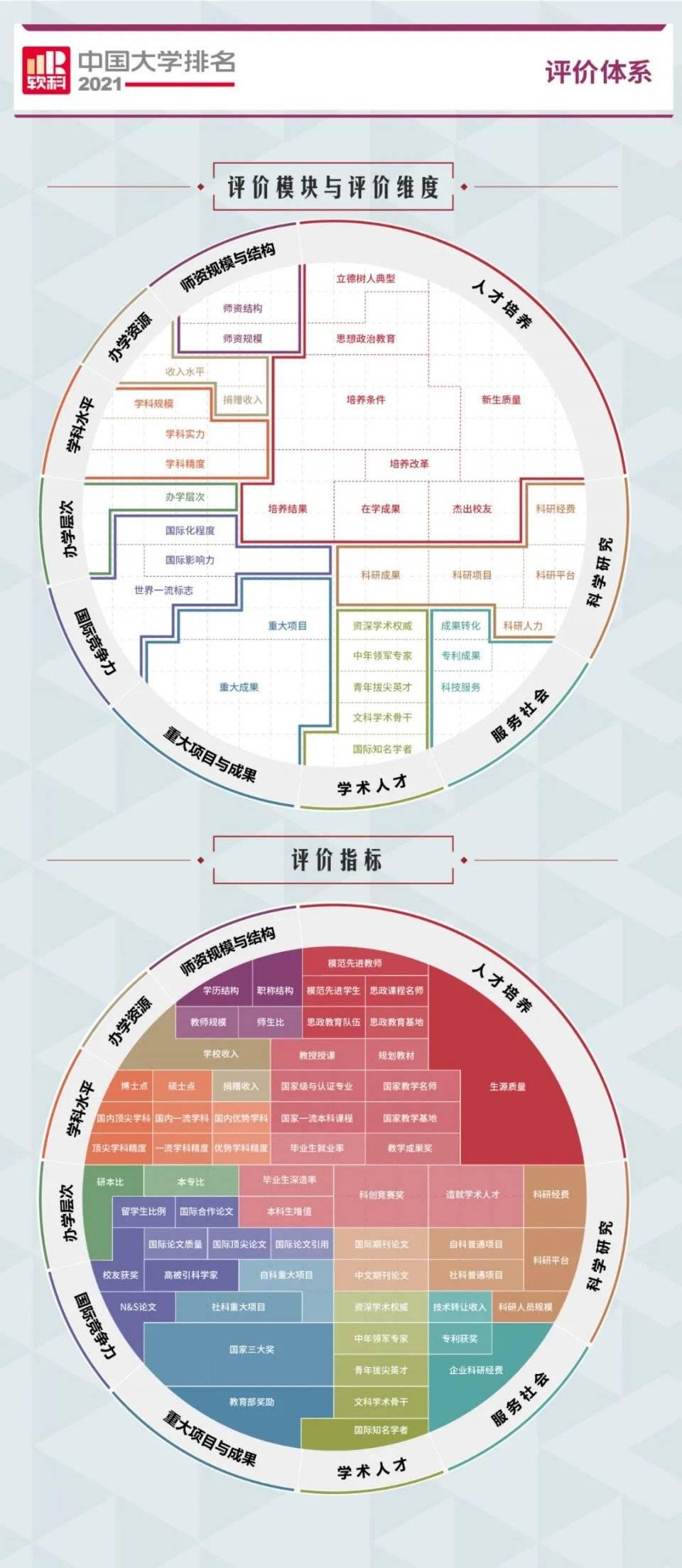 中国大学排名出炉,湖北第一是……我猜你能脱口而出  第2张