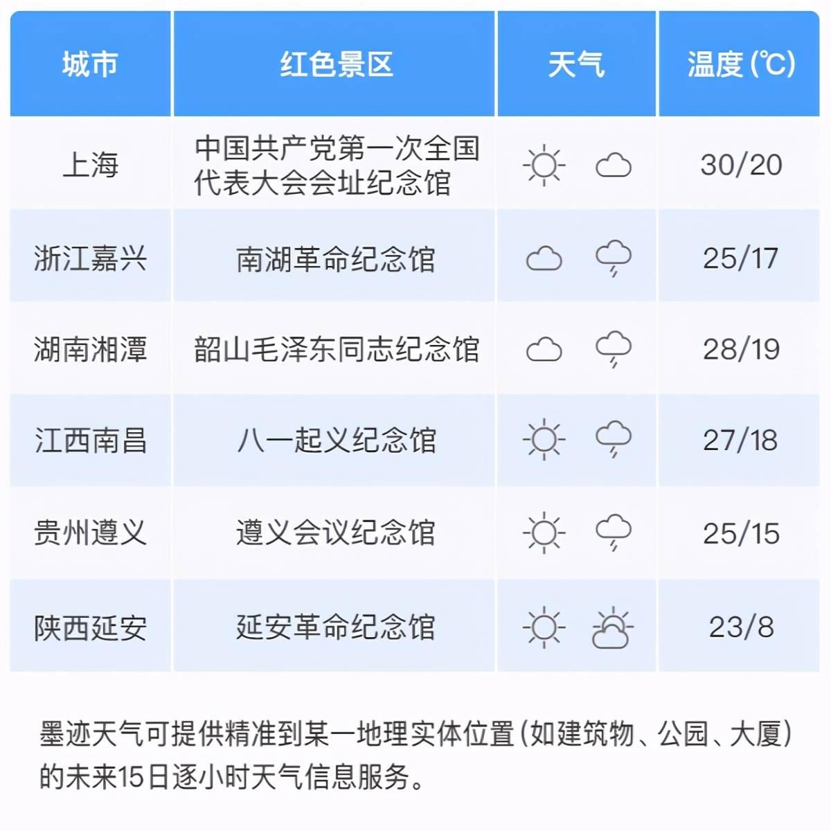 墨迹天气联合央视频发布《五一出行天气指南》