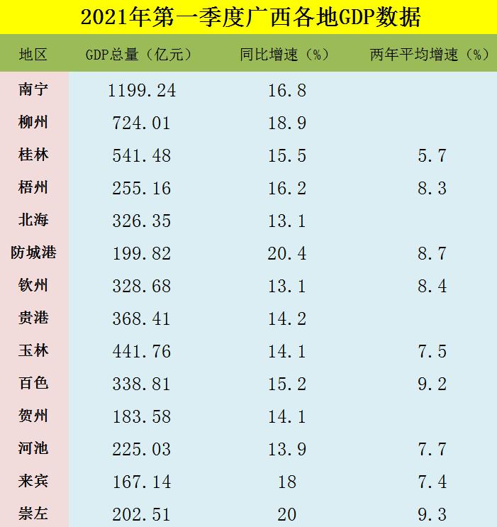 广西2021gdp多少_2021上半年GDP排名,广西10个穷县是否有你的家乡