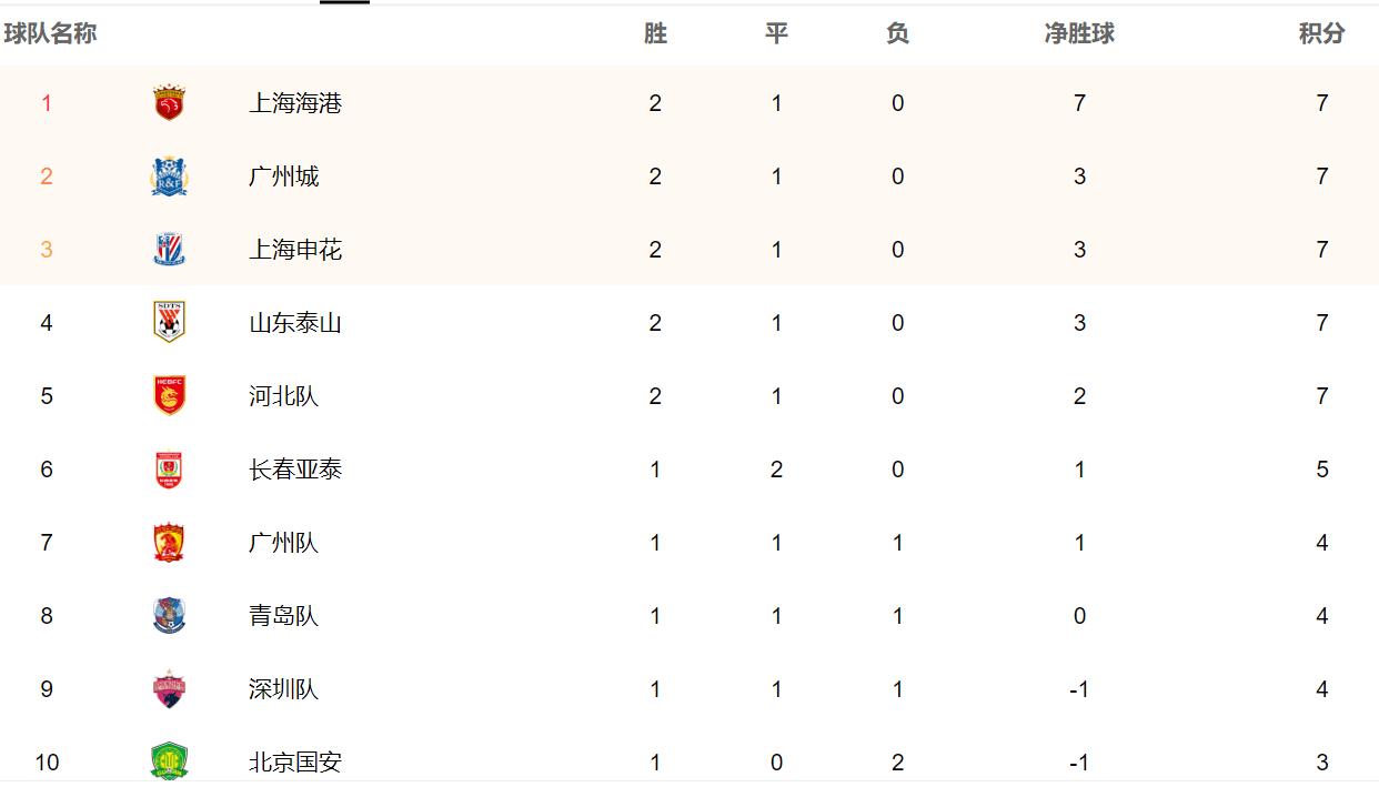 中超第四轮今日开打,赛事全预测,广州队获胜无忧,国安麻烦大了