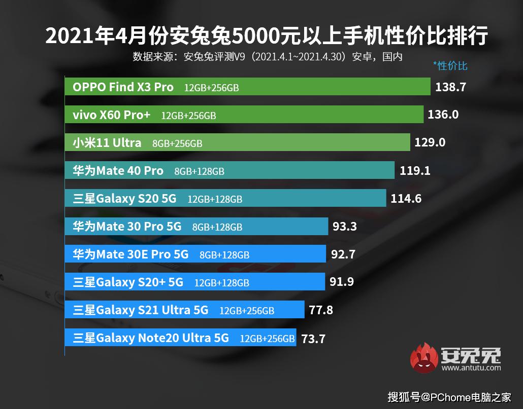 Find X3 Pro居首 4月5000元以上手机性价比排行