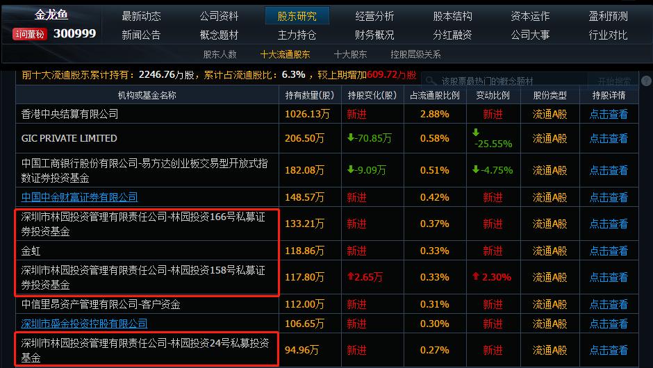 林园最新持股:股王跌下神坛,暴亏3700亿,林园被割